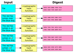 2000px-Cryptographic_Hash_Function.svg