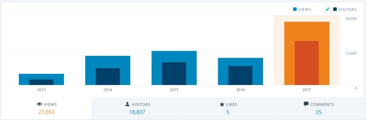 2017-12-26 09_29_08-Stats ‹ domsteil — WordPress.com