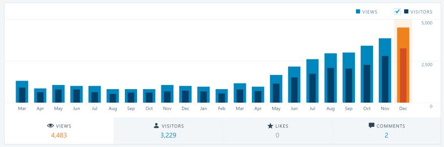 2017-12-31 09_29_10-Stats ‹ domsteil — WordPress.com