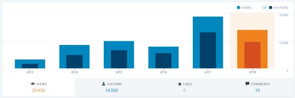2018-12-26 12_14_28-Stats ‹ domsteil — WordPress.com