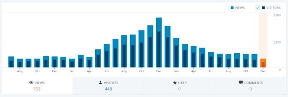 2018-12-26 12_18_48-Stats ‹ domsteil — WordPress.com