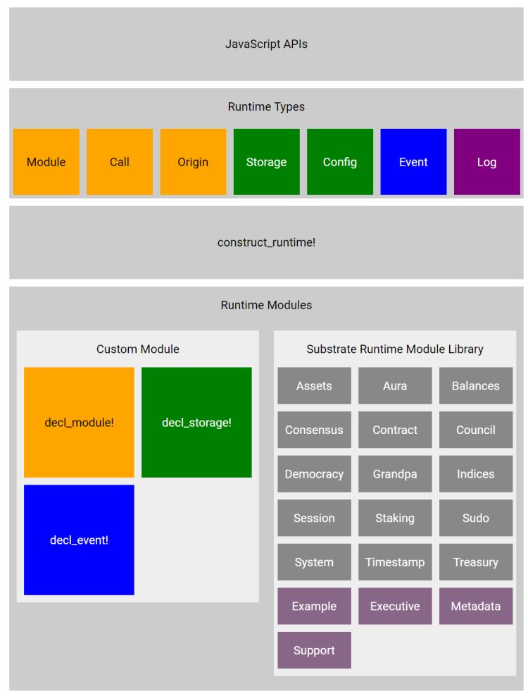 2019-08-26 18_50_37-Architecture of a Runtime · Substrate Developer Hub